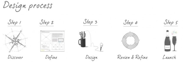 My web design process