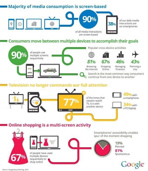The new multiscreen world