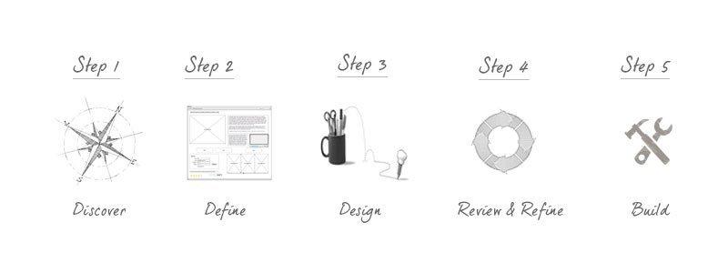 The Web Design Process
