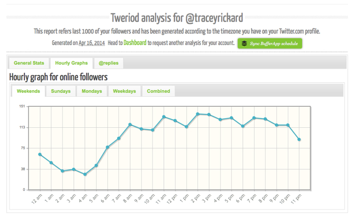 Tweriod graph