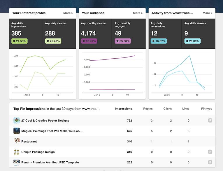 Pinterest Analytics Overview