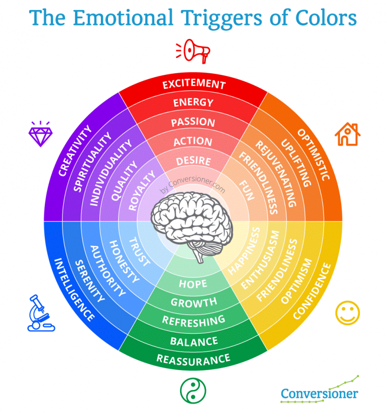 Emotional Triggers of Colours