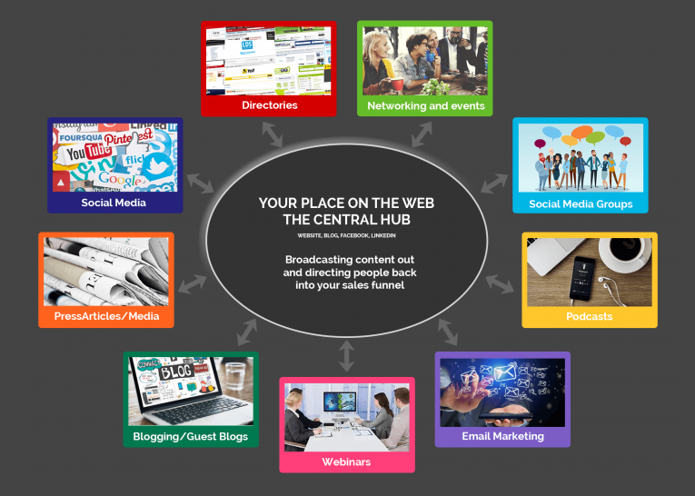 Your Central Hub